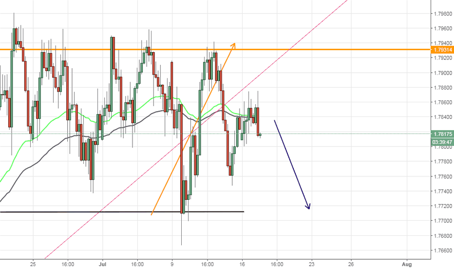 GBPAUD: GBPAUD, Bearish candle H4
