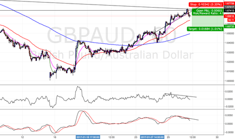 GBPAUD: GBPAUD short term