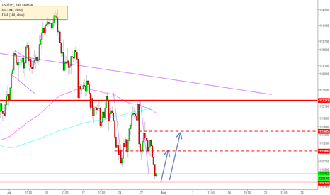USDJPY: usdjpy Buy ABCD Set up completion