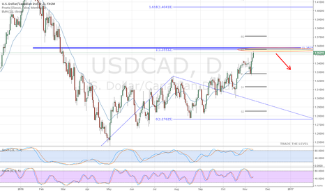 USDCAD: USDCAD Reaching major levels