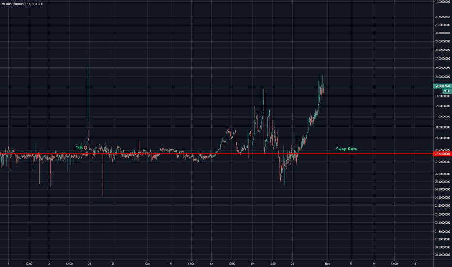 mco btc tradingview)