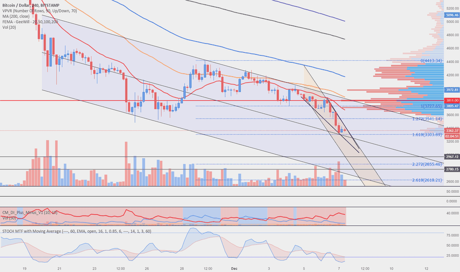 BTCUSD: BTC in a big channel to the low 3k- upper 2ks range?