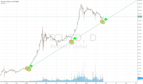 BTCUSD: Any time this line is touched, What happens next?