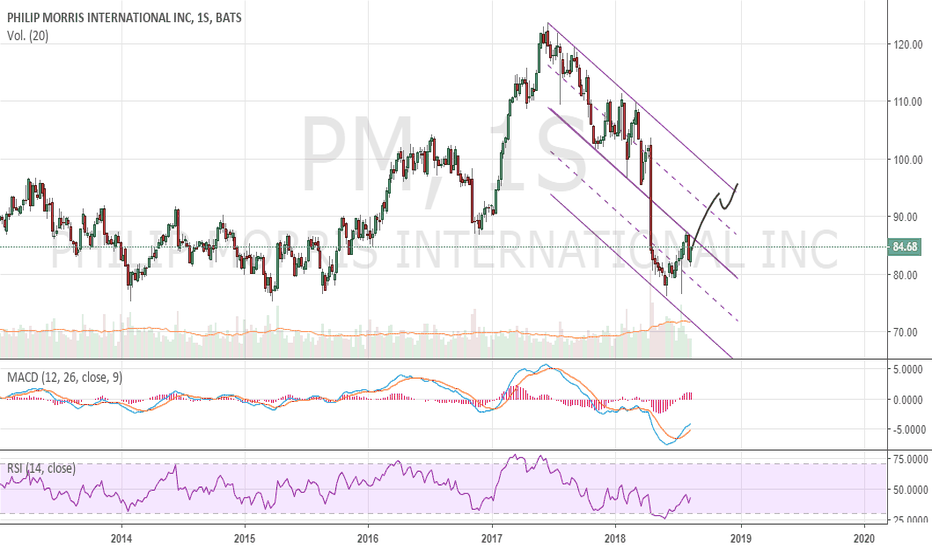 PM: $pm #nyse A quebrar ese doble canal bajista