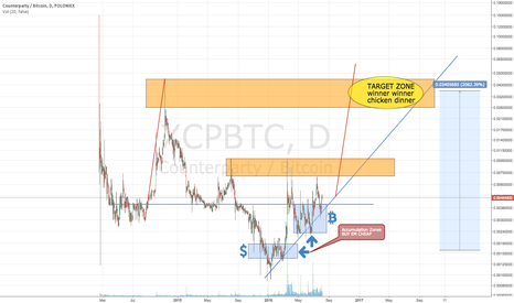 XCPBTC: XCP Counterparty bitcoin Making Money