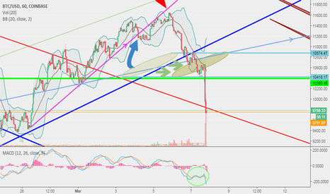 BTCUSD: BTC Taking A Tumble... But Perhaps For Not Too Long!