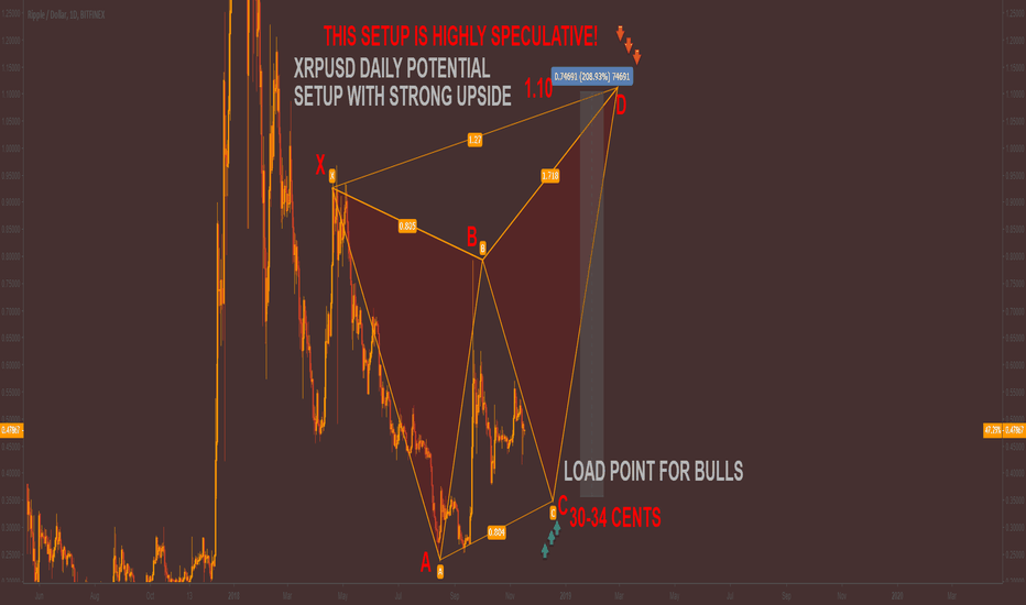 XRPUSD: XRPUSD DAILY speculative setup 250-300% upside possible