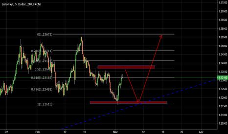 EURUSD: EUR USD H4