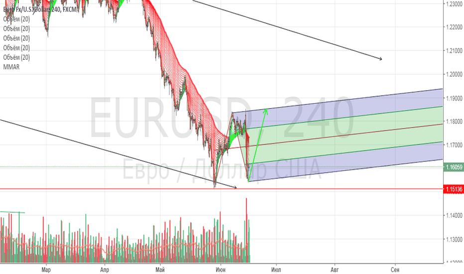EURUSD: Евродоллар тупо лонг