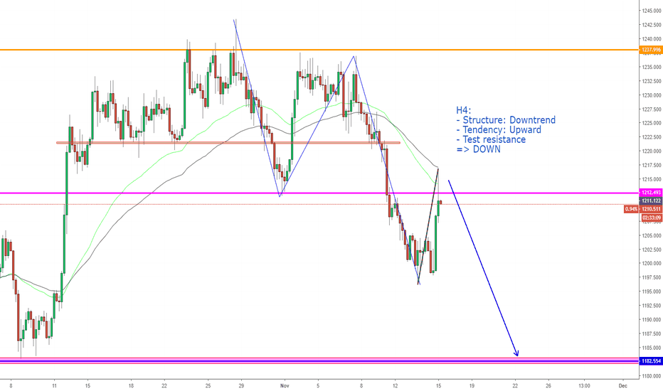 XAUUSD: XAUUSD, Downtrend forming on H4.