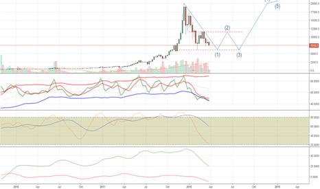 BTCUSD: BTCUSD Bitfinex - Yuk, BTC antara bulan dpn atau Tahun dpn ?