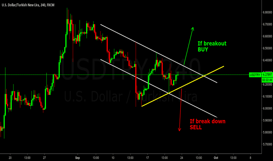 USDTRY: USDTRY - 4H BUY and SELL setups