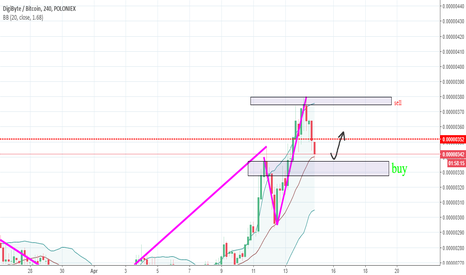 DGBBTC: buy and sell zone DGB