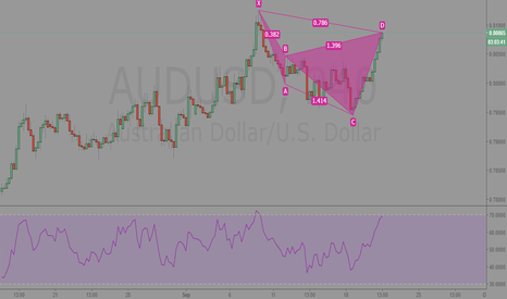 AUDUSD: AUDUSD 240 Analysis