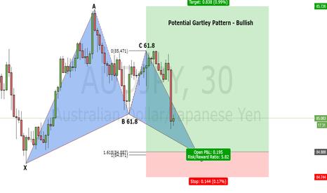 AUDJPY: Gartley Pattern AUDJPY 30 mins