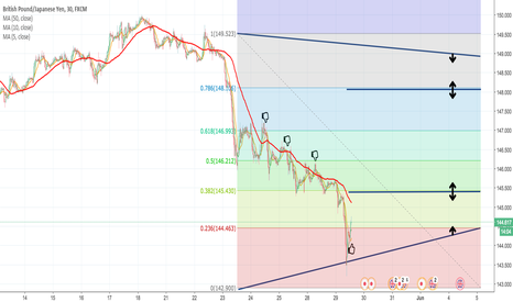 GBPJPY: GBPJPY Fundamentals / Decision-Making Analysis