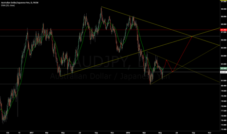 AUDJPY: AUDJPY - Consolidation before the move up