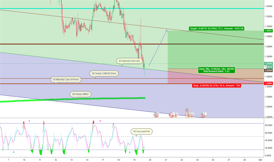 USDCAD: USD/CAD Fork Long EXPANDED with labels.