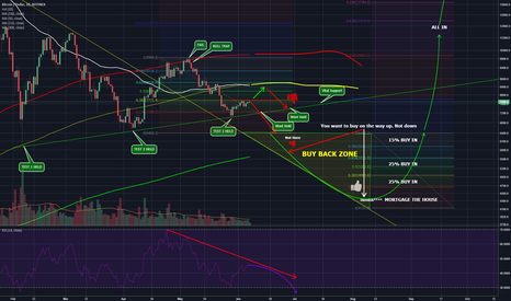BTCUSD: The Next Price Action Of Bitcoin - Check My Charts