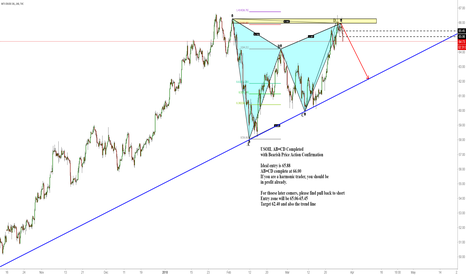 USOIL: USOIL AB=CD Completed with Bearish Price Action Confirmation