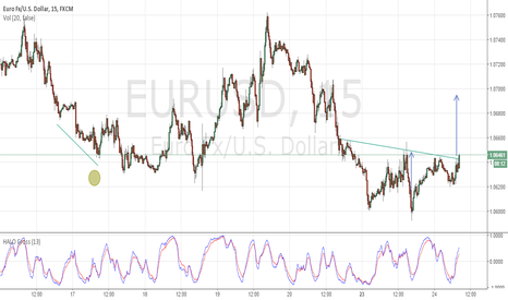 EURUSD: Quick Inverse #H&S on $EURUSD #buy
