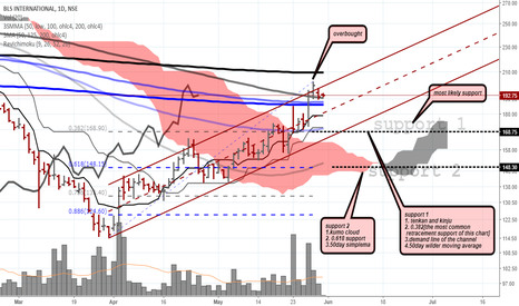 BLS: BLS international- reaccumulation plan according to support