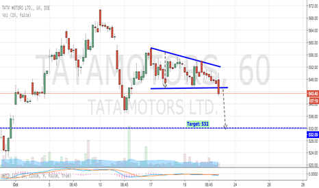 TATAMOTORS: Tata Motors - Breaks Out Descending Triangle, Moving Down