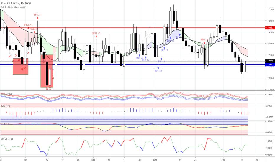 EURUSD: Range trading: Forex as for 13/02/2019