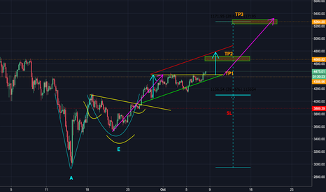 BTCUSD: BTC: If youre not long - youre doing it wrong.