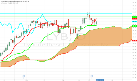 LYB: Trader takes a Bullish Bet in LYB