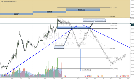GBPUSD: GBPUSD Entry pattern on the 15M for tomorow