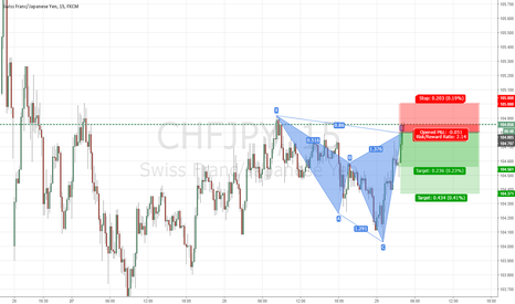 CHFJPY: BEARCYPHER