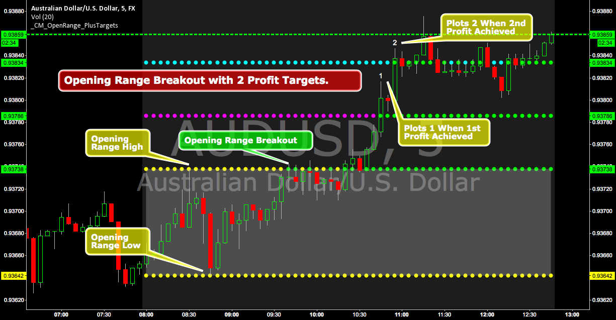 Opening Range Breakout with 2 Profit Targets  — Indicator by