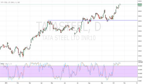 TATASTEEL: Very rare candlestick pattern formed : Short Tatasteel