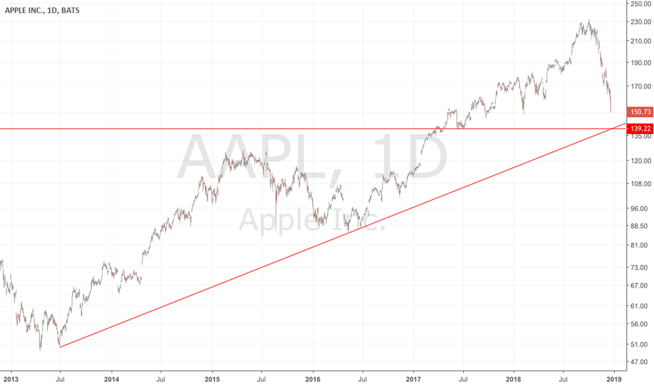AAPL: AAPL Nearing Strong Trendline Support!