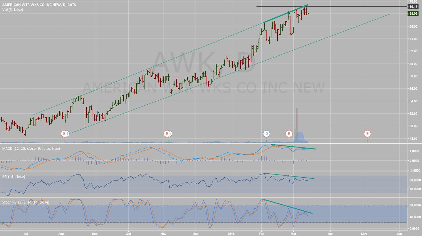 American WTR WKS topping?