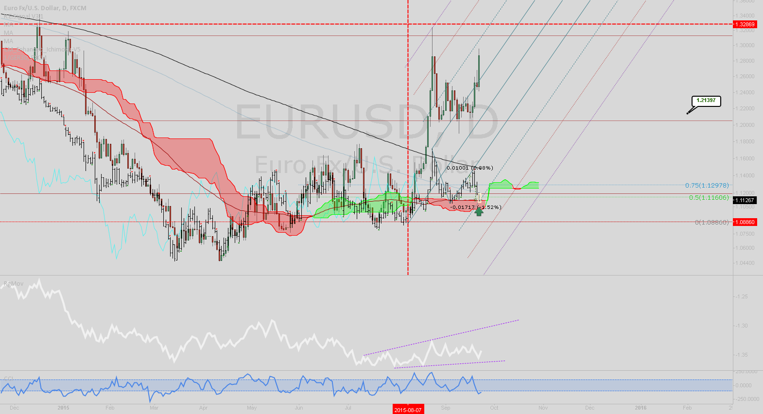 EURUSD: Multiple reasons to go long
