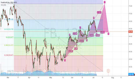 FB: XABDC Fibonacci Projection - FB Long and reverse at $72.05
