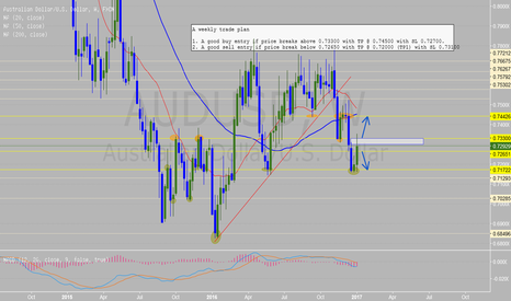 AUDUSD: My AUDUSD Jan 9-13 trade plan