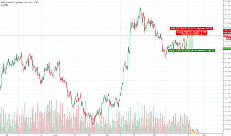 GBPJPY: gbp/jpy short east money