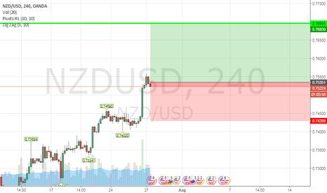 NZDUSD: buy NZD/USD @ 0.75338  SL 0.74298  TP @ 0.76955