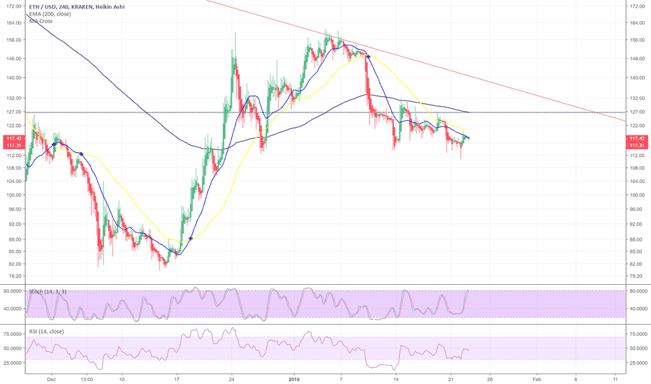 ETHUSD: Quick short idea on ETH