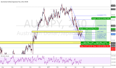 AUDJPY: AUDJPY: Waiting for Long Position