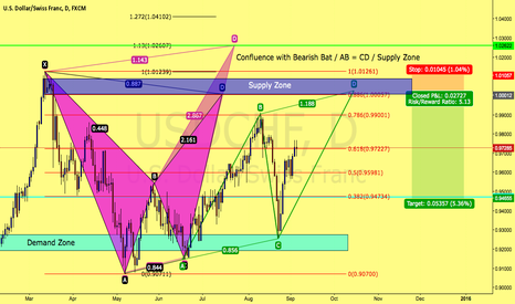 USDCHF: Bearish Bat / Alt Bat / AB = CD