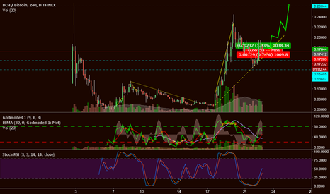 BCHBTC: BCash Cup & Handle