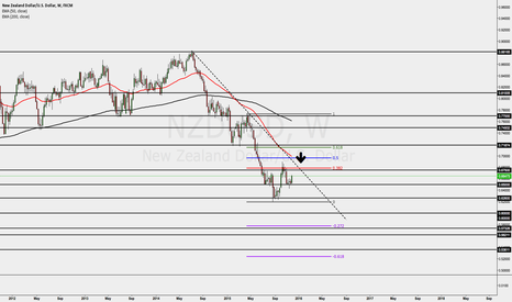 NZDUSD: NZDUSD Value area awaiting