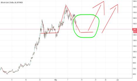 BCHUSD: Bitcoincash plan