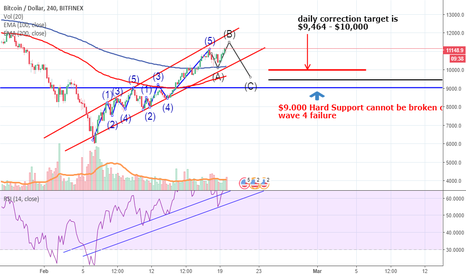 BTCUSD: BTCUSD 12k To 13K Next, Some psychological thoughts Not all TA