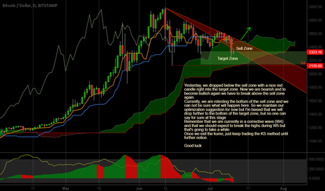 BTCUSD: Blah blah blah (boring but good to know stuff)...