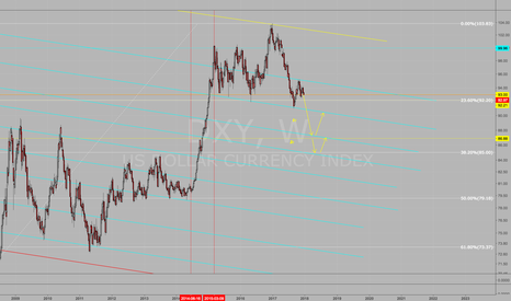 DXY: Continued DXY short